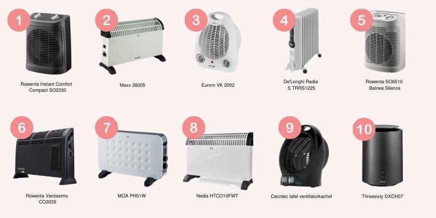 Overview beste elektrische kachels 2021 - Biano.nl